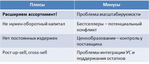 Плюсы и минусы Маркетинга поставщиков